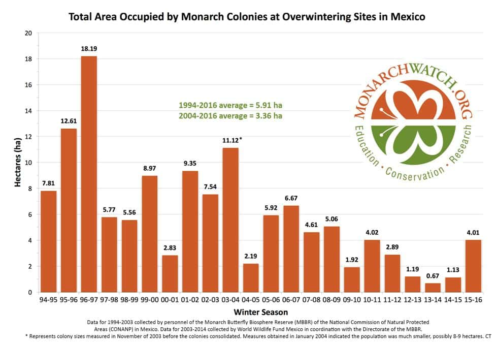 monarch population chart 2016